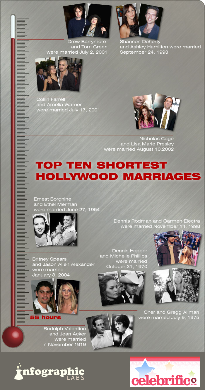 Top Ten Shortest Hollywood Marriages
