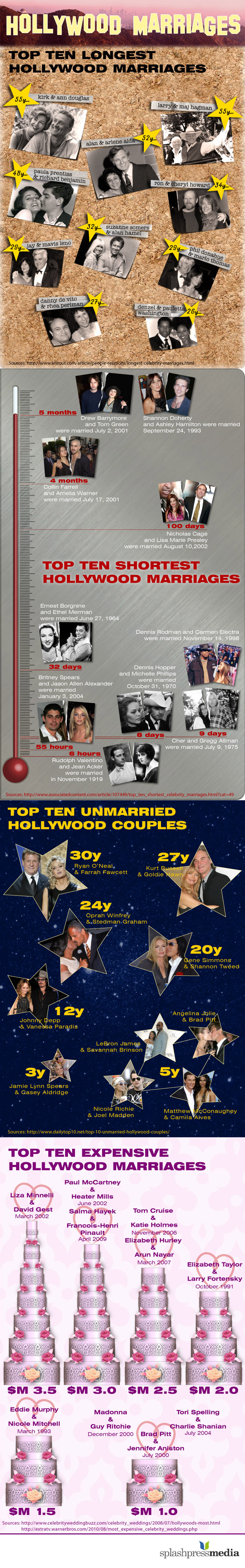 Featured image for Hollywood Marriages: Shortest, Longest and Most Expensive Ones