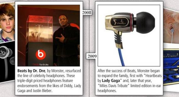 History of Headphones Infographic